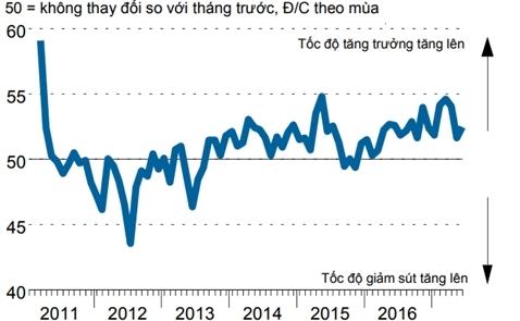 PMI tháng Sáu bật tăng trở lại từ đáy 14 tháng