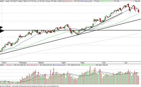 Chứng khoán tuần qua: Khối ngoại khiến thị trường gãy đổ