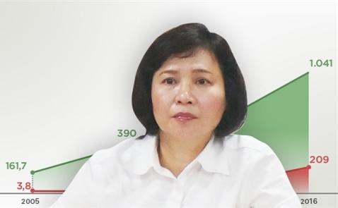 Bộ Công Thương xem xét cho bà Hồ Thị Kim Thoa nghỉ việc