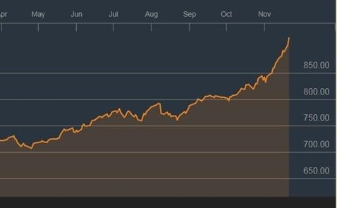 Thị trường chứng khoán: 9 năm, trở lại đỉnh 900