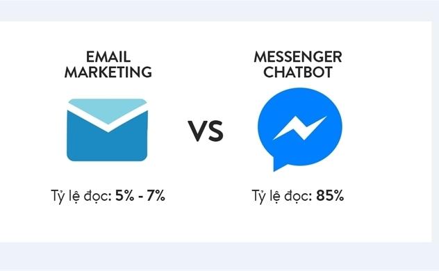 Tiếp thị qua email đang bị chatbot đe dọa