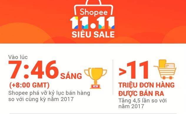 Shopee Siêu Sale nhận hơn 11 triệu đơn đặt hàng