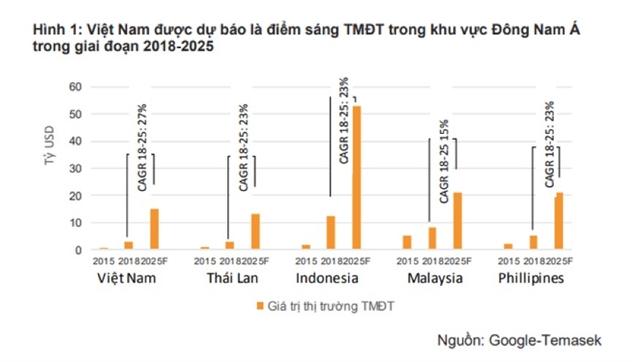 Nửa cuối 2019, kinh doanh bưu cục nhượng quyền sẽ là điểm nóng đầu tư tại Việt Nam