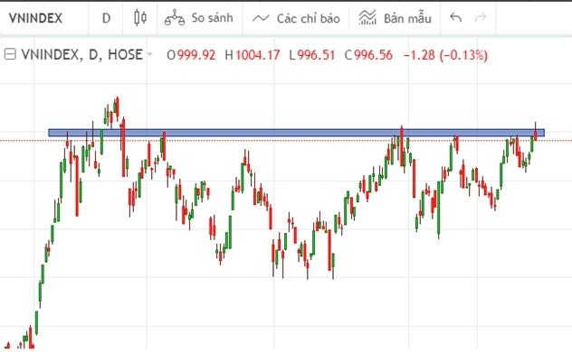 Thị trường chứng khoán chiều 30/09: VN-Index lại quay đầu khi tiếp cận ngưỡng 1.000