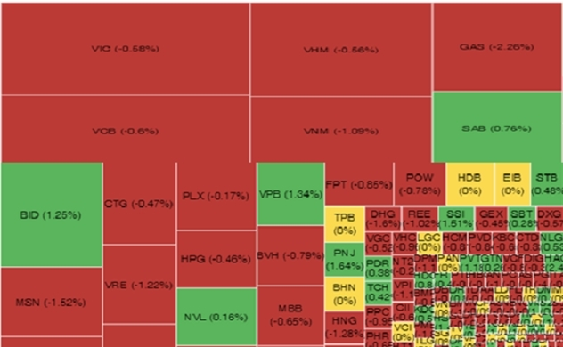 Thị trường chứng khoán sáng 02/10: VN-Index giảm điểm không phải là điều bất ngờ