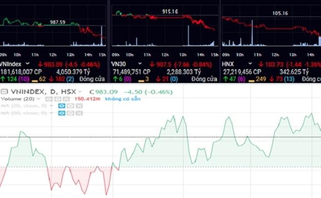 Thị trường chứng khoán chiều 07/10: Tiền chảy vào cổ phiếu vốn hóa vừa và nhỏ