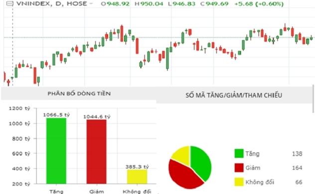 Thị trường chứng khoán chiều 09/10: Dòng tiền lưỡng lự, VN-Index giảm điểm