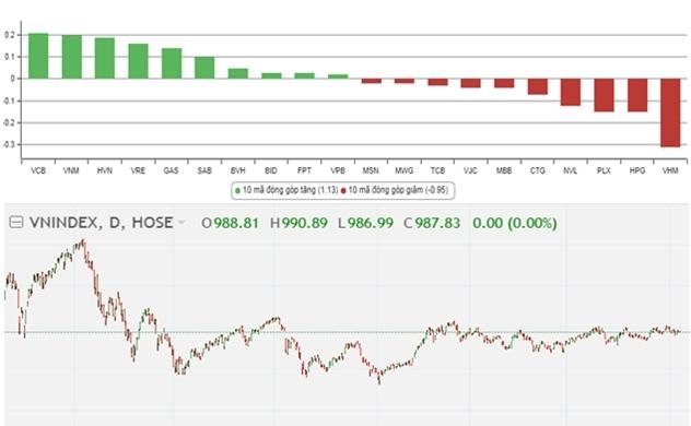 """Thị trường chứng khoán chiều 10/10: VN-Index chạm """"khẽ"""" 990 điểm rồi giảm..."""