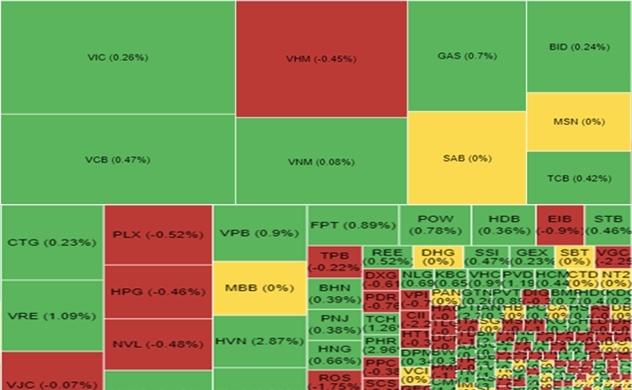 Thị trường chứng khoán sáng 10/10: Hòa mình vào sắc xanh của thế giới, VN-Index lấy lại mốc 990 điểm