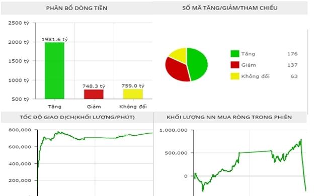 """Thị trường chứng khoán chiều 14/10: Cổ phiếu """"hoa hậu"""" bớt nóng, VN-Index giảm nhiệt"""