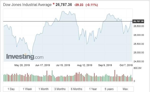 Lo ngại về thỏa thuận thương mại, thị trường chứng khoán Mỹ quay đầu giảm điểm