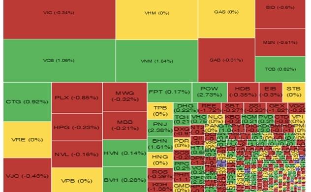 Thị trường chứng khoán chiều 16/10:  Xanh vỏ đỏ lòng
