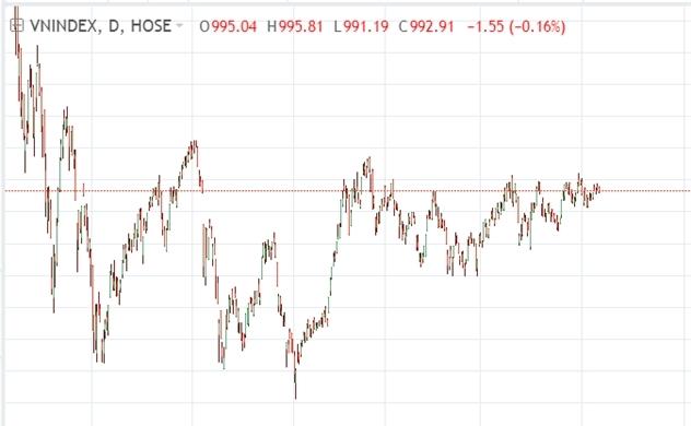 Thị trường chứng khoán chiều 17/10:
