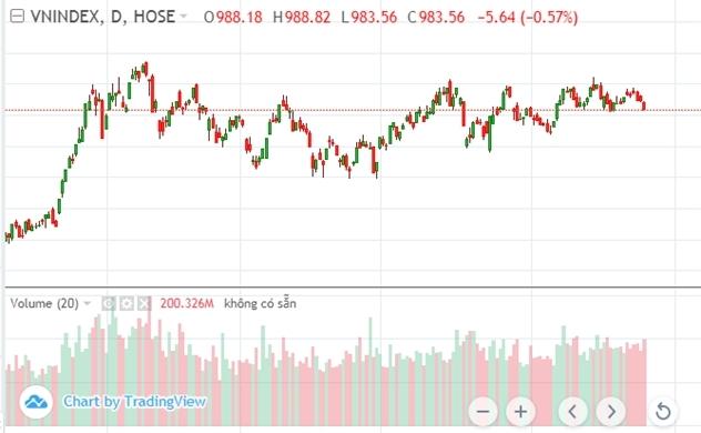 Thị trường chứng khoán chiều 21/10: Nhà đầu tư nên đứng ngoài thị trường?