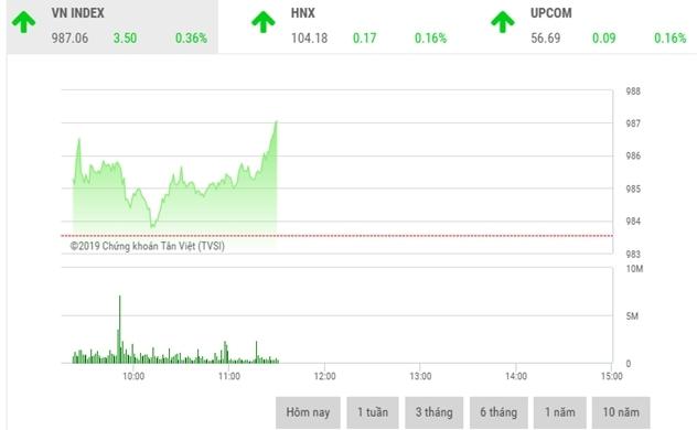 Thị trường chứng khoán sáng 22/10:  VCB, VIC và VJC kéo VN-Index đi lên