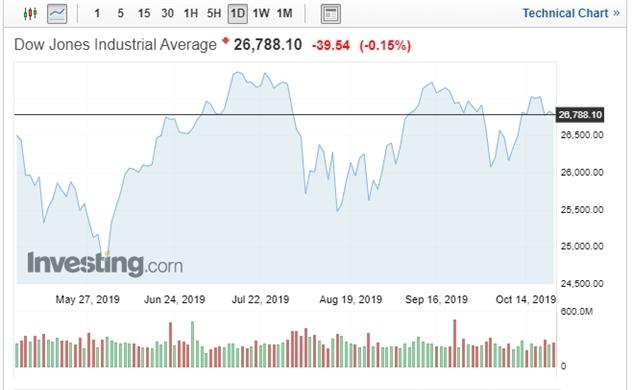 Thị trường chứng khoán Mỹ: McDonald's, Travelers kéo lùi Dow Jones