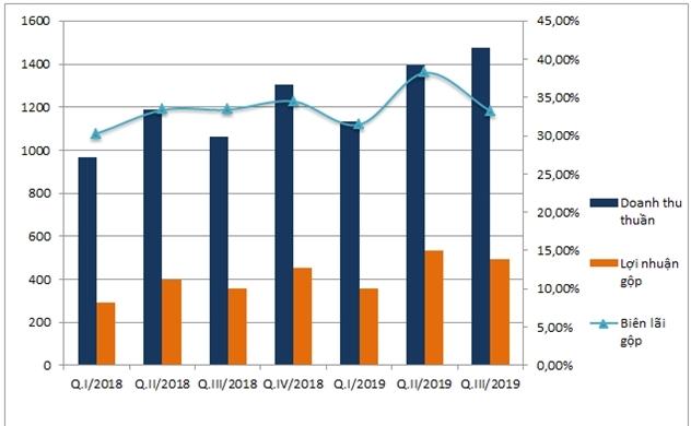 Vicostone: Doanh thu quý III lên cao nhất trong 2 năm, lãi gộp tăng hơn 37,8% so với cùng kỳ