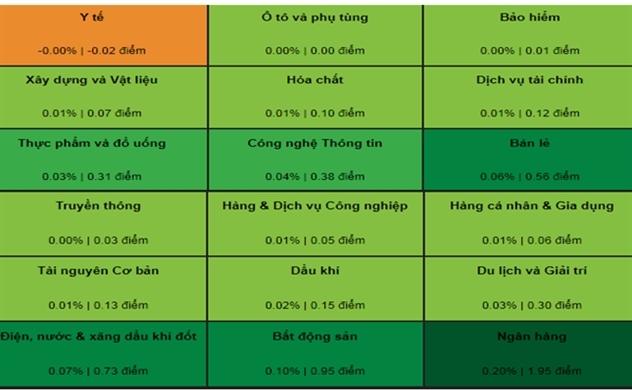 Thị trường chứng khoán chiều 24/10: VCB kéo VN-Index xanh ngát