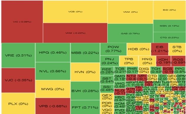Thị trường chứng khoán sáng 24/10: GAS, VNM và MWG kéo VN-Index tăng nhẹ