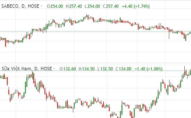 Thị trường chứng khoán sáng 25/10: Cặp đôi SAB, VNM kéo thị trường