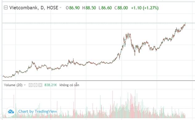 Thị trường chứng khoán chiều 25/10: Cổ phiếu 'hoa hậu' VCB tiếp tục bứt tốc