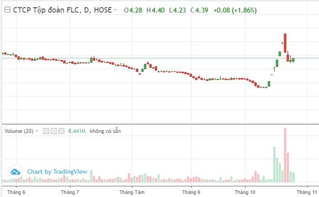 Thị trường chứng khoán tuần qua: FLC giảm mạnh với khối lượng lớn sau 1 tuần tăng nóng