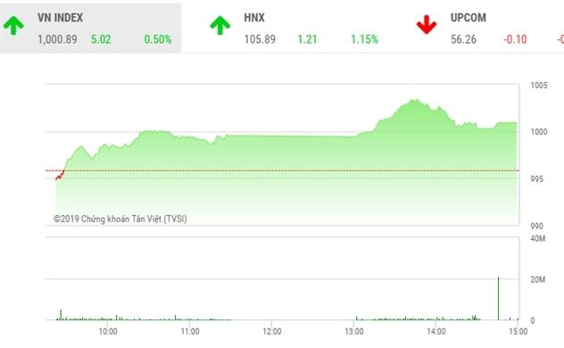 """Thị trường chứng khoán chiều 30/10: Động lực nào để nhóm """"Vin"""" kéo VN-Index?"""