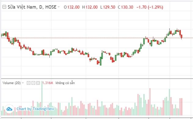 Thị trường chứng khoán sáng 31/10: VNM níu chân VN-Index