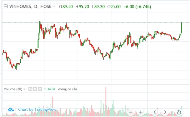 VHM tăng nóng nhưng thị giá vẫn còn thấp?