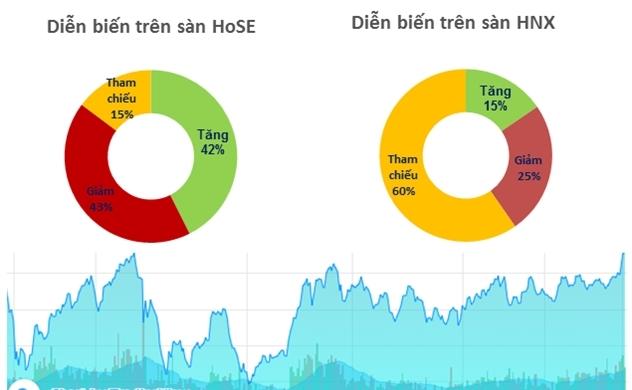 Thị trường chứng khoán 05/11: VHM kéo VN-Index lên sát mức đỉnh vào tháng 10/2018