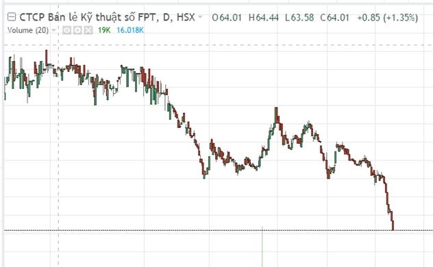 Lợi nhuận 10 tháng đi lùi, cổ phiếu của FPT Retail lao dốc
