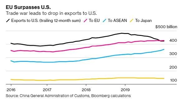 Xuất khẩu Trung Quốc tới Mỹ (màu đen) suy giảm, trong khi xuất khẩu tới Eu và Asean gia tăng.
