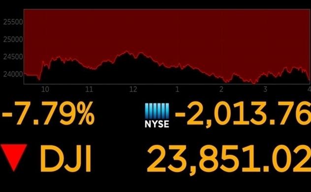 Dow Jones rớt hơn 2.000 điểm, S&P mất hơn 7%, giảm mạnh nhất từ khủng hoảng năm 2008
