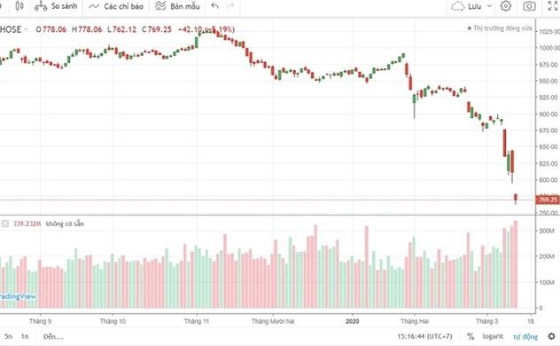 Thị trường bán tháo, VN-Index giảm mạnh về vùng 760 điểm: Cơ hội hay rủi ro?