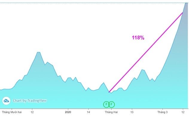 Bất chấp dịch Covid-19, cổ phiếu một công ty họ FLC tăng 118% kể từ sau Tết Nguyên đán
