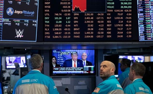 Sụt hơn 1.300 điểm, Dow Jones chính thức rớt ngưỡng 20.000 điểm
