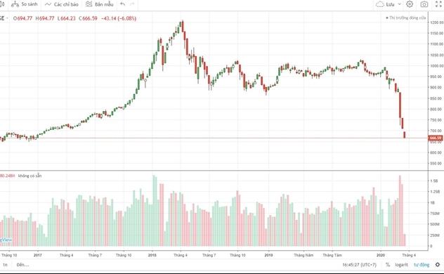 Lo ngại về covid-19 đẩy VN-Index giảm hơn 43 điểm, nhiều cổ phiếu