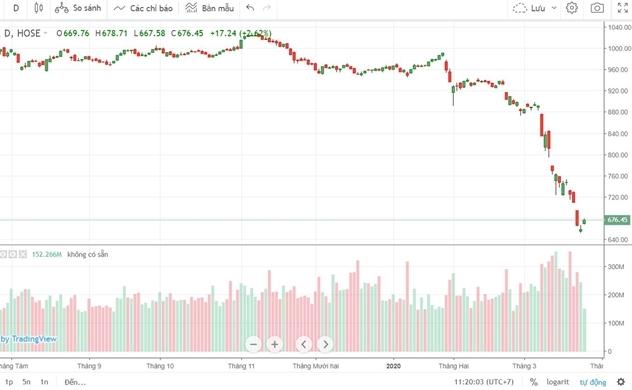 Cổ phiếu Vietcombank, Vinamilk dẫn dắt VN-Index tăng gần 20 điểm