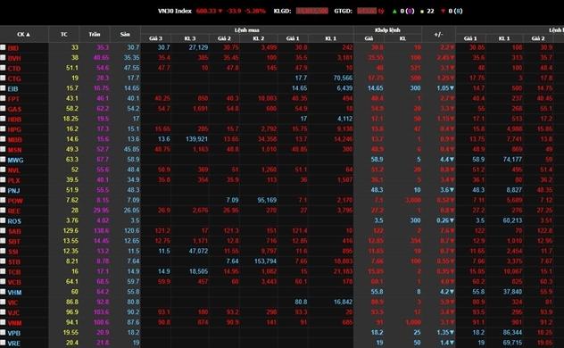 VN-Index mất hơn 30 điểm phiên đầu tuần, cổ phiếu QCG giảm sàn phiên thứ 8 liên tiếp