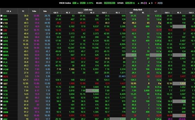 Lại là VIC và VCB vực dậy thị trường, VN-Index tăng gần 14 điểm