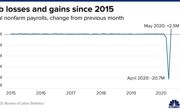 Kinh tế hồi phục chữ V, thị trường chứng khoán đã đúng?