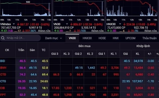 Thị trường chứng khoán lập đỉnh mới về thanh khoản