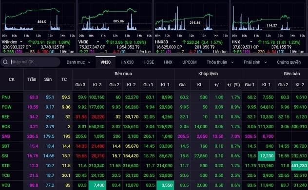 Cổ phiếu Sabeco vượt ngưỡng 200.000 đồng/cổ phiếu
