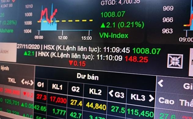 Vốn hóa thị trường chứng khoán đạt hơn 4,3 triệu tỉ đồng