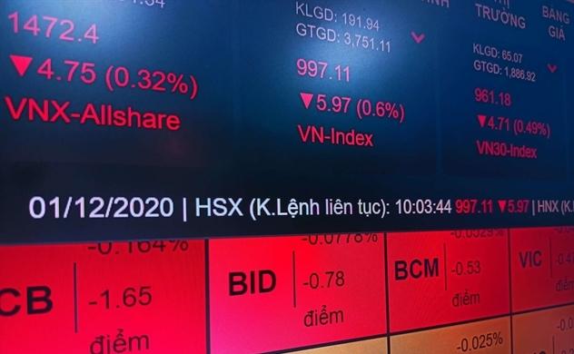 VN-Index giảm điểm sau chuỗi dài tăng giá
