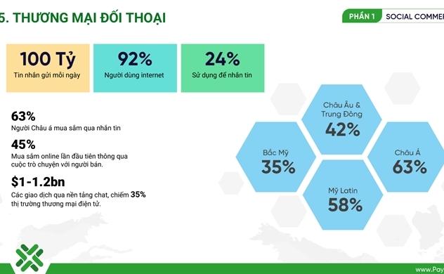 Thương mại Mạng xã hội: Mỗi cuộc hội thoại là một cơ hội