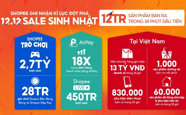 Những kỷ lục đột phá trong ngày 12.12 của các sàn thương mại điện tử