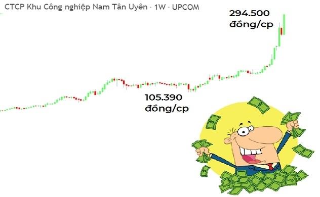 Bỏ 10 triệu mua cổ phiếu NTC, cuối năm thu về gần 30 triệu