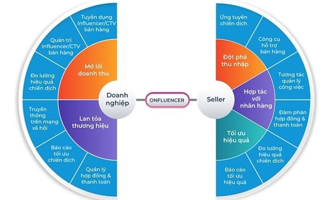 Onfluencer Seller - Giải pháp bán hàng qua Influencer đã tạo ra hàng chục nghìn việc làm trong mùa dịch 2020