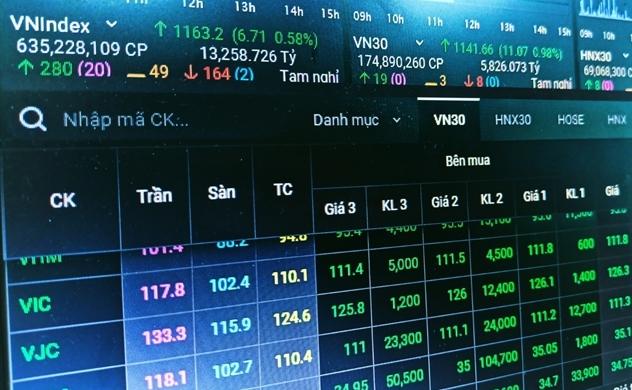 Dòng tiền dồi dào đẩy thị trường chứng khoán tăng mạnh